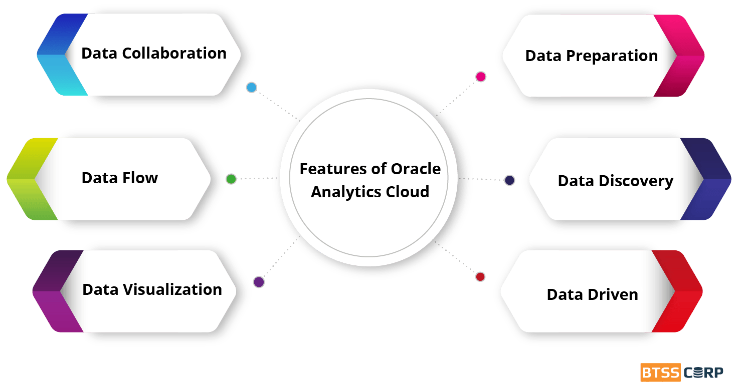 Features of Oracle Analytics Cloud